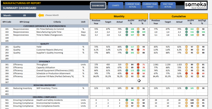 Manufacturing KPI Dashboard Excel Template - Someka SS1
