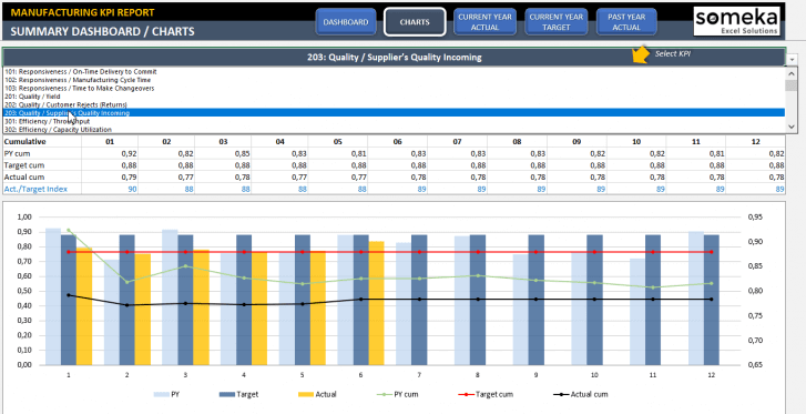 Manufacturing KPI Dashboard Excel Template - Someka SS11