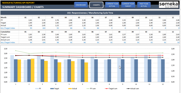 Manufacturing KPI Dashboard Excel Template - Someka SS2