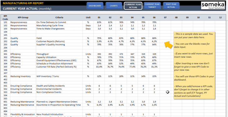 Manufacturing KPI Dashboard Excel Template - Someka SS4