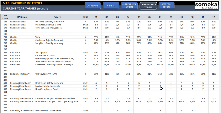 Manufacturing KPI Dashboard Excel Template - Someka SS5