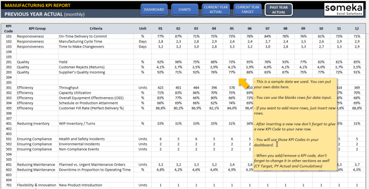 Manufacturing KPI Dashboard Excel Template - Someka SS6