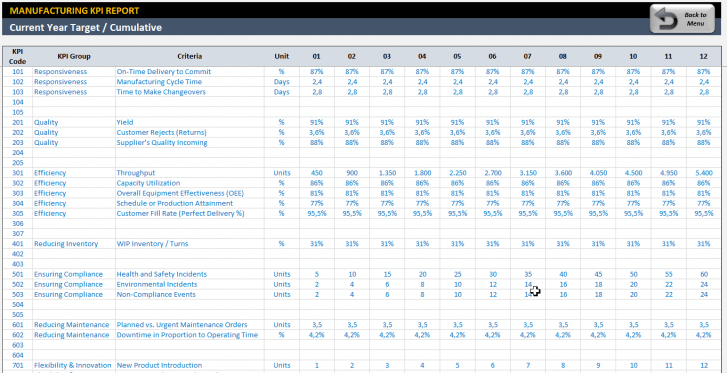 Manufacturing KPI Dashboard Excel Template - Someka SS8