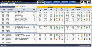 Project Management KPI Dashboard Excel Template - Someka SS1