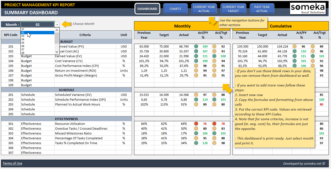 pmo dashboard template - project management kpi dashboard ready to use excel template