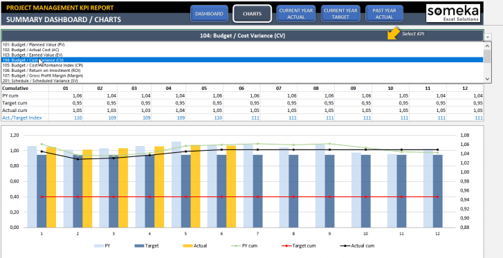 Project Management KPI Dashboard Excel Template - Someka SS11