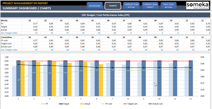 Project Management KPI Dashboard Excel Template - Someka SS2