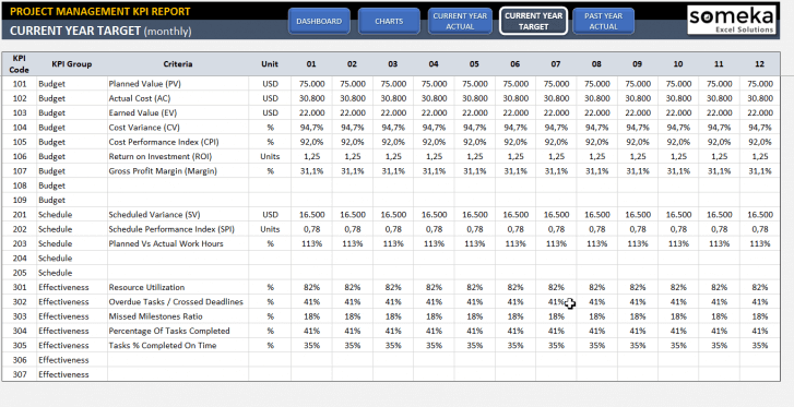 Project Management KPI Dashboard Excel Template - Someka SS5