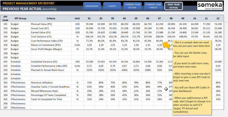 Project Management KPI Dashboard Excel Template - Someka SS6