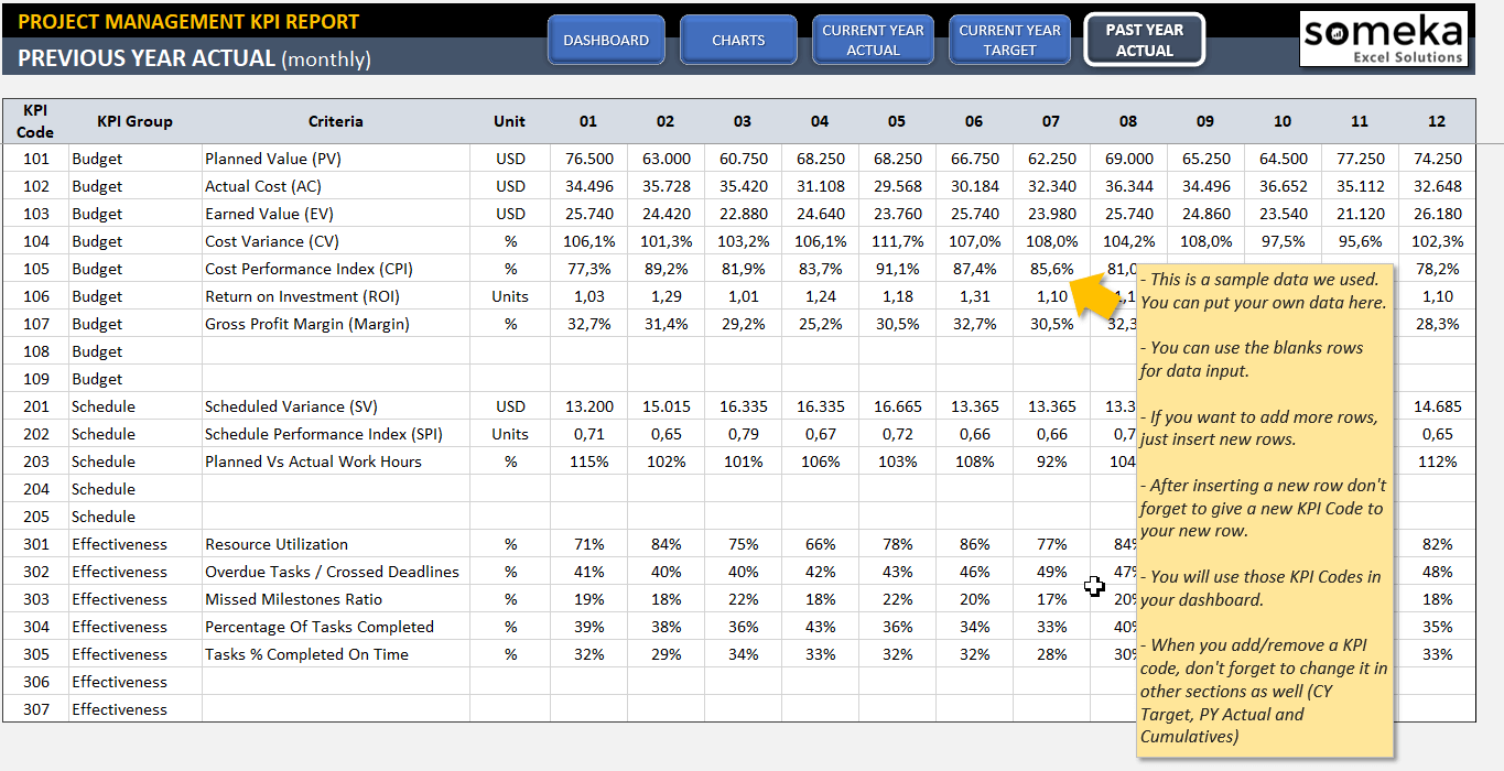 project management kpi dashboard ready to use excel template