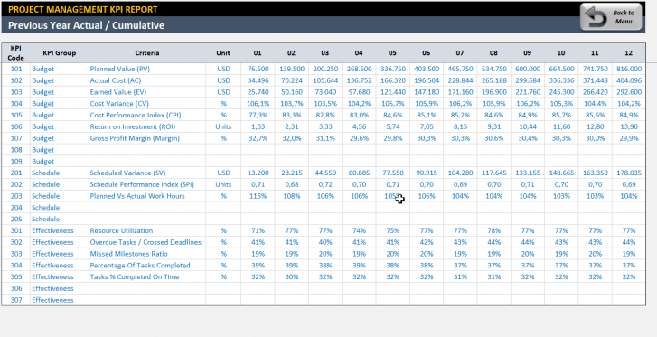 Project Management KPI Dashboard Excel Template - Someka SS9