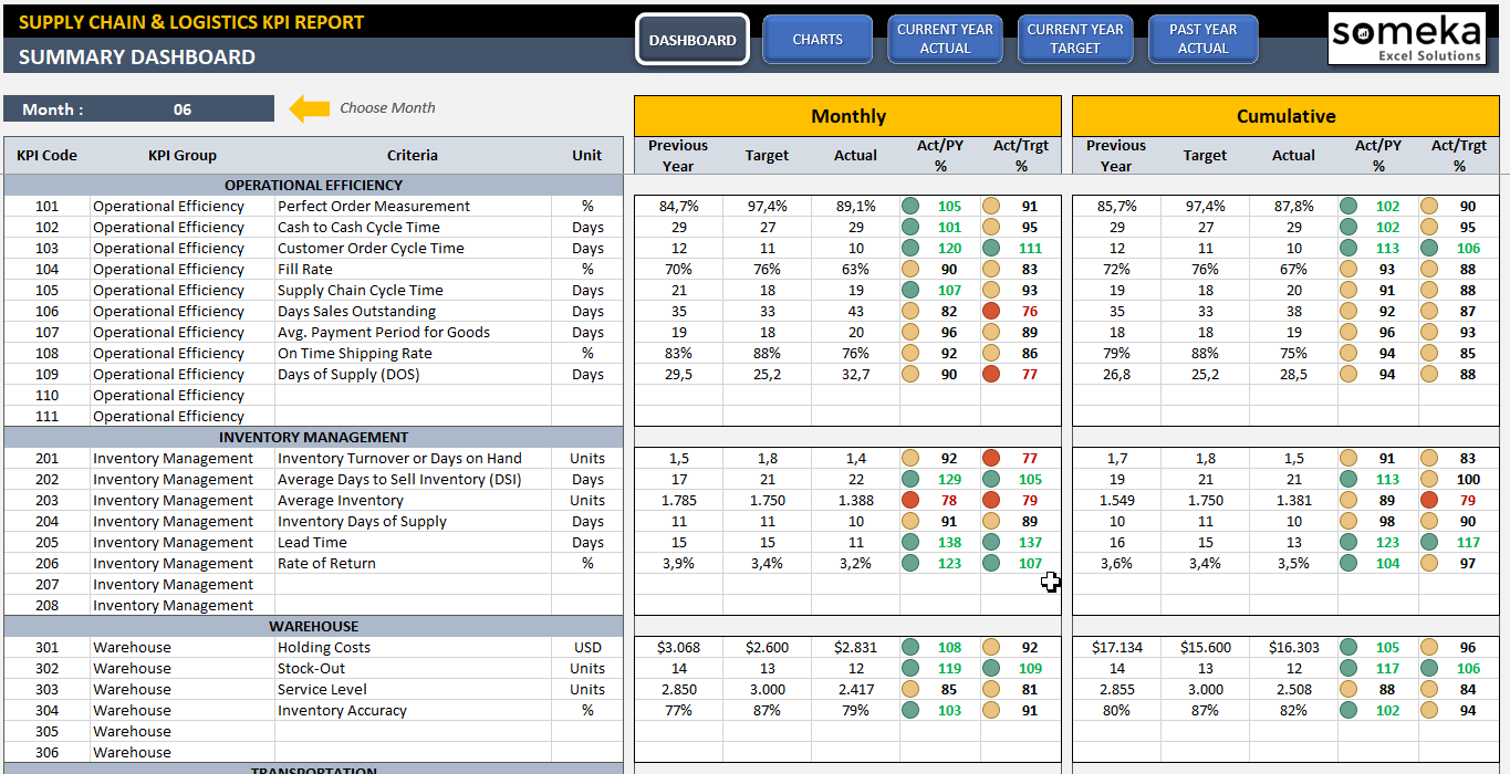 Supply Chain and Logistics KPI Dashboard Excel Template - Someka SS1