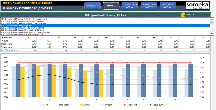 Supply Chain and Logistics KPI Dashboard Excel Template - Someka SS11