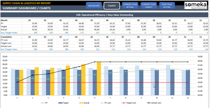 Supply Chain and Logistics KPI Dashboard Excel Template - Someka SS2