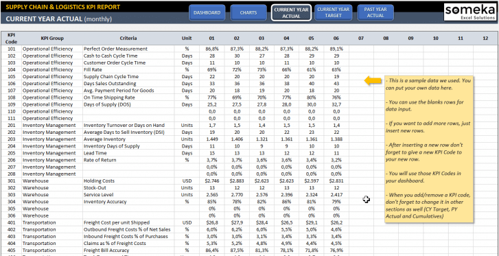 Supply Chain and Logistics KPI Dashboard Excel Template - Someka SS4