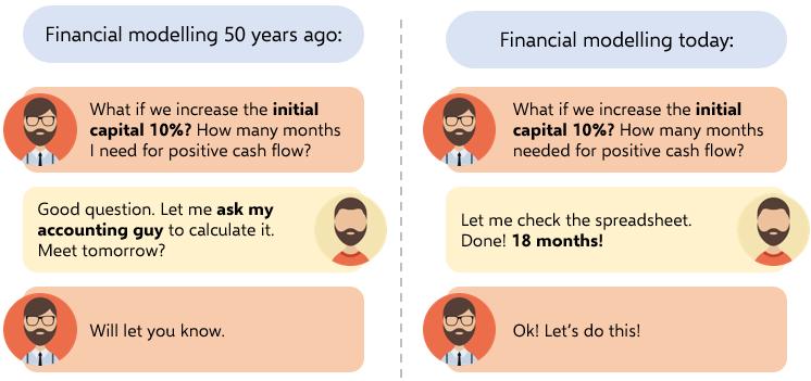 3-Financial-Modeling-with-Excel-Joke-Someka-Blog