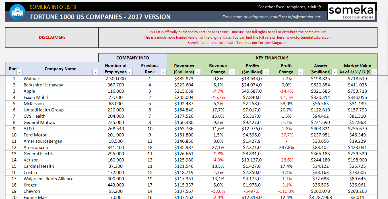 fortune 1000 excel list