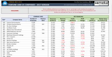 Fortune 1000 US Excel List - 2017 Version - Someka SS2