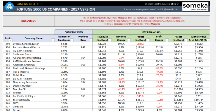 Fortune 1000 US Excel List - 2017 Version - Someka SS2