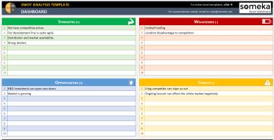 SWOT Analysis Template – Someka SS2