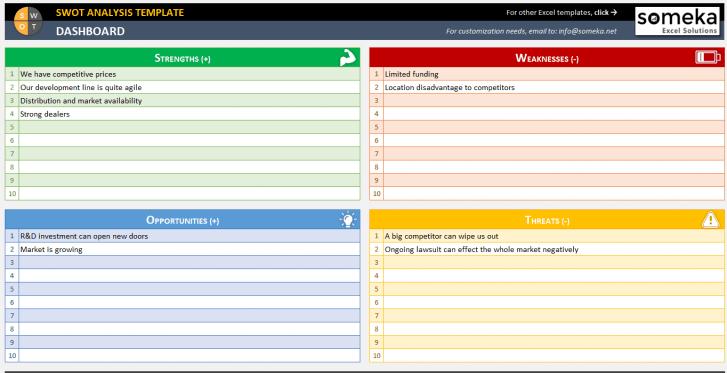 SWOT Analysis Template - Someka SS2
