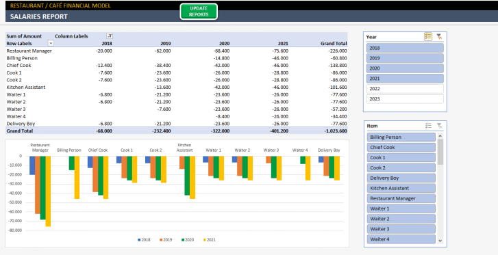 Restaurant Financial Plan Excel Template - Someka S12