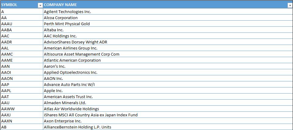 Excel Stock Prices-09-Company Symbols
