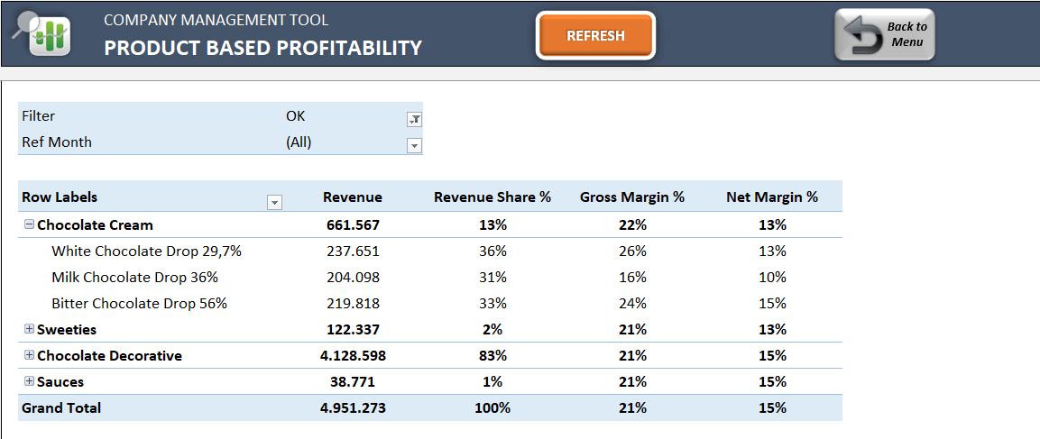 Product-Based-Profitability-18