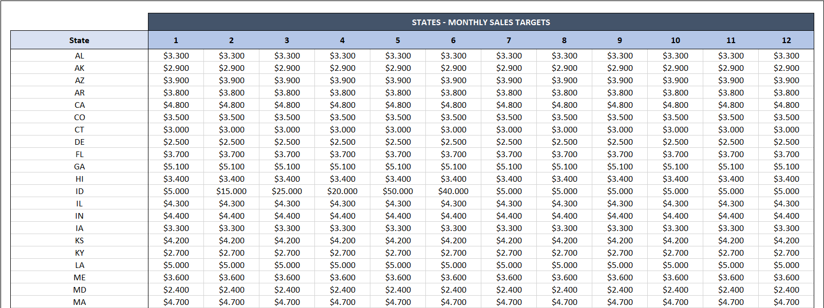 US Sales Report Template-06-Target Data