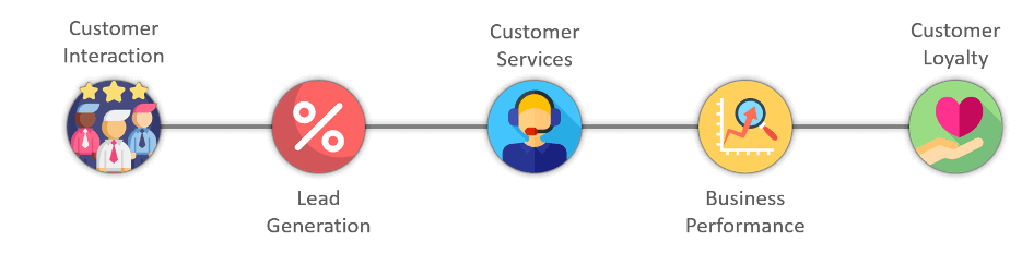 CRM-KPI-Dashboard-Excel-Template-Someka-S01-Flow
