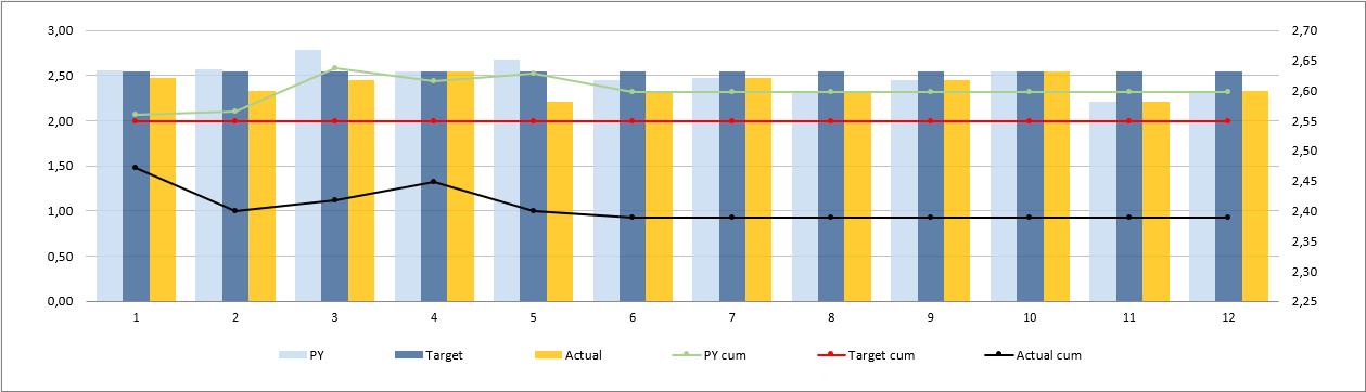 CRM-KPI-Dashboard-Excel-Template-Someka-S04-Chart