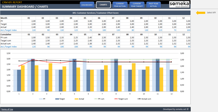 CRM-KPI-Dashboard-Excel-Template-Someka-SS3