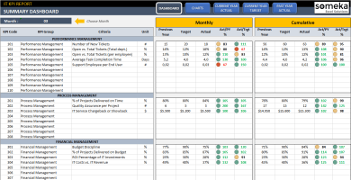 IT KPI Dashboard