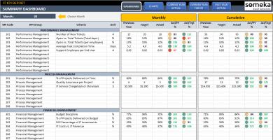IT KPI Dashboard