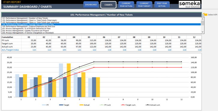 IT-KPI-Dashboard-Excel-Template-Someka-SS11