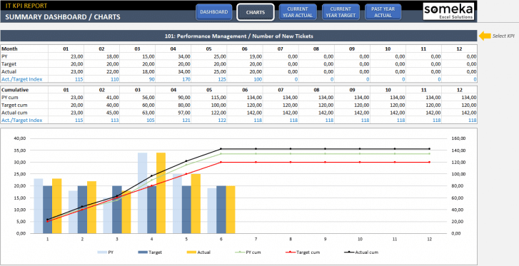 IT-KPI-Dashboard-Excel-Template-Someka-SS2