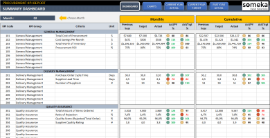 Procurement KPI Dashboard
