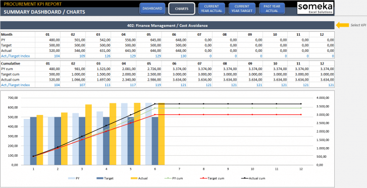 Procurement-KPI-Dashboard-Excel-Template-Someka-SS3