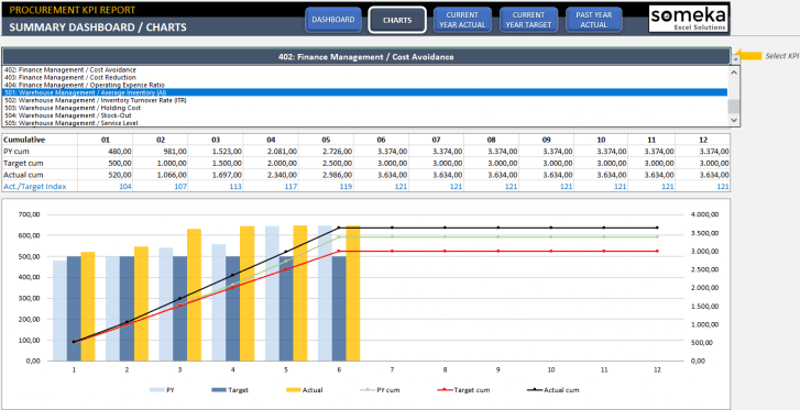 Procurement-KPI-Dashboard-Excel-Template-Someka-SS4