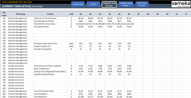 Procurement-KPI-Dashboard-Excel-Template-Someka-SS5