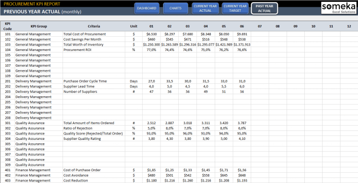 Procurement-KPI-Dashboard-Excel-Template-Someka-SS7