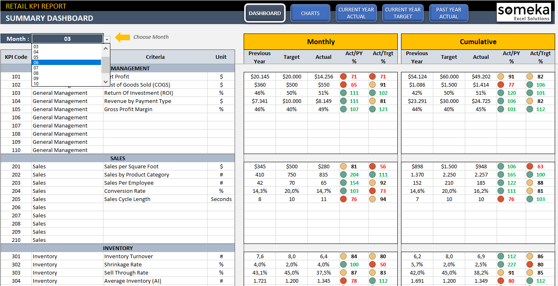 Retail KPI Dashboard