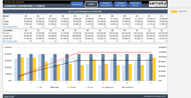 Retail-KPI-Dashboard-Excel-Template-Someka-SS3