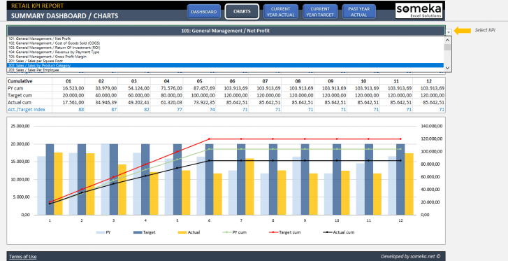 Retail-KPI-Dashboard-Excel-Template-Someka-SS4