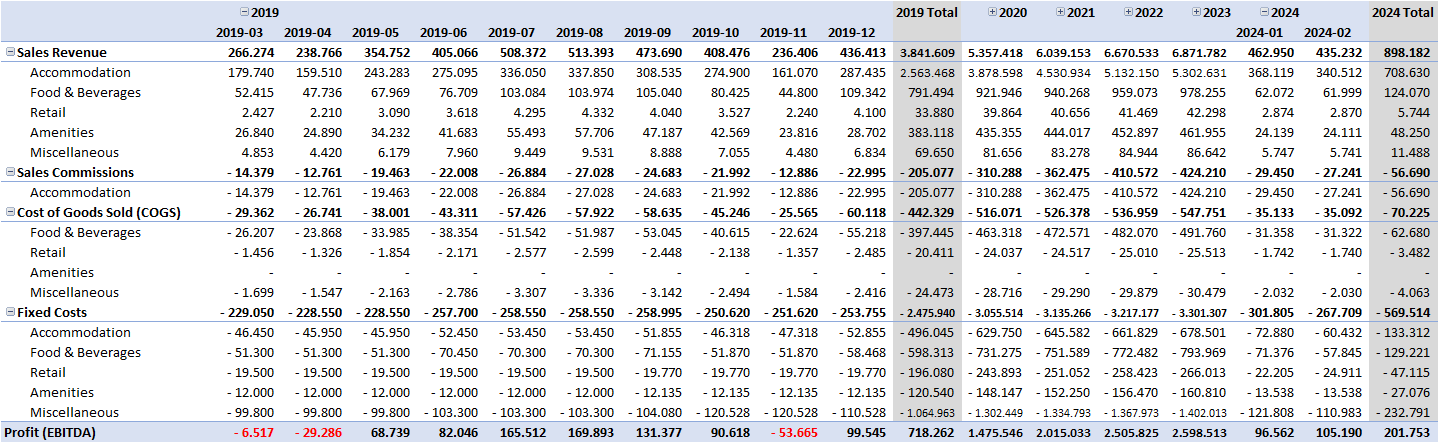 Hotel-Financial-Model-Excel-Template-Someka-S13-Profit