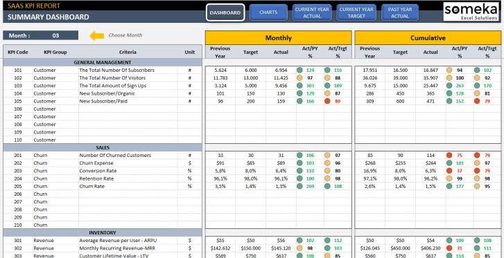 SAAS-KPI-Dashboard-Excel-Template-Someka-SS01