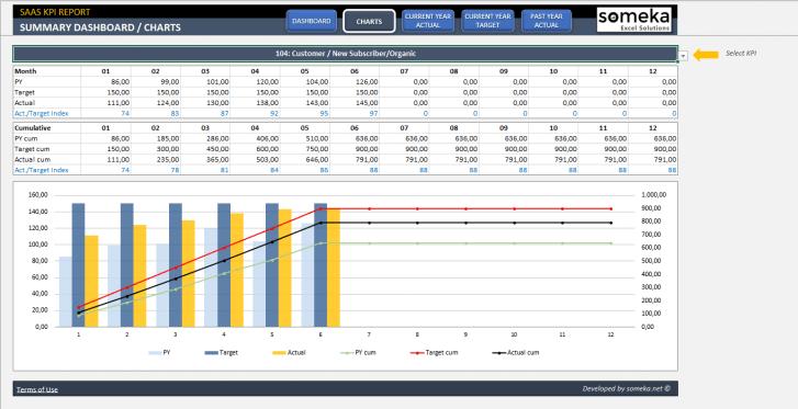 SAAS-KPI-Dashboard-Excel-Template-Someka-SS03