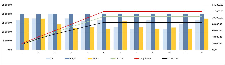 Construction-KPI-Dashboard-Excel-Template-Someka-04-Chart