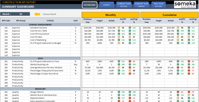 Construction KPI Dashboard