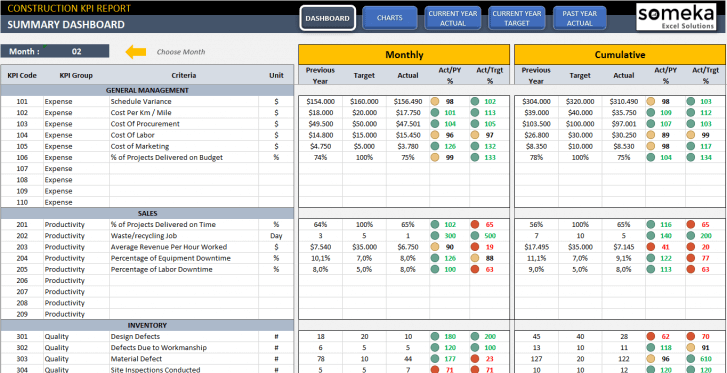 Construction-KPI-Dashboard-Excel-Template-Someka-SS01-1
